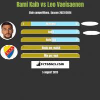 Rami Kaib vs Leo Vaeisaenen h2h player stats