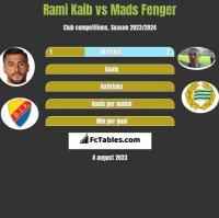 Rami Kaib vs Mads Fenger h2h player stats