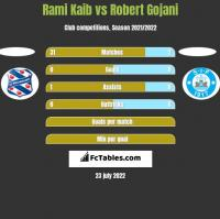 Rami Kaib vs Robert Gojani h2h player stats