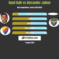 Rami Kaib vs Alexander Jallow h2h player stats