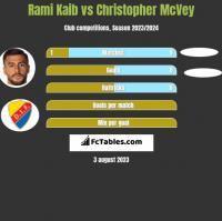 Rami Kaib vs Christopher McVey h2h player stats