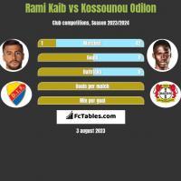 Rami Kaib vs Kossounou Odilon h2h player stats