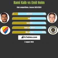 Rami Kaib vs Emil Holm h2h player stats