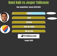 Rami Kaib vs Jesper Tolinsson h2h player stats