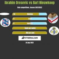 Ibrahim Dresevic vs Bart Nieuwkoop h2h player stats