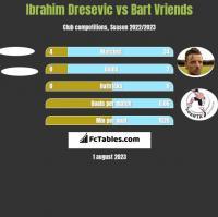 Ibrahim Dresevic vs Bart Vriends h2h player stats