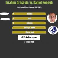 Ibrahim Dresevic vs Daniel Hoeegh h2h player stats