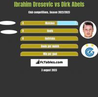 Ibrahim Dresevic vs Dirk Abels h2h player stats