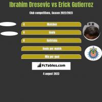 Ibrahim Dresevic vs Erick Gutierrez h2h player stats