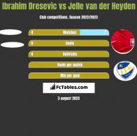 Ibrahim Dresevic vs Jelle van der Heyden h2h player stats