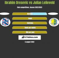 Ibrahim Dresevic vs Julian Lelieveld h2h player stats