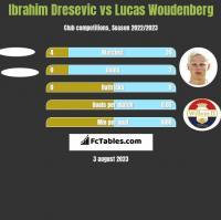 Ibrahim Dresevic vs Lucas Woudenberg h2h player stats