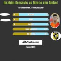 Ibrahim Dresevic vs Marco van Ginkel h2h player stats