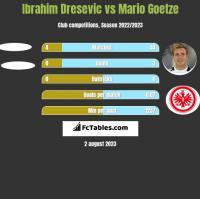 Ibrahim Dresevic vs Mario Goetze h2h player stats