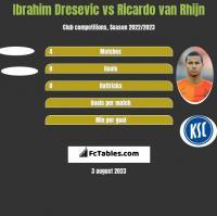 Ibrahim Dresevic vs Ricardo van Rhijn h2h player stats
