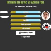 Ibrahim Dresevic vs Adrian Fein h2h player stats