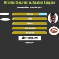 Ibrahim Dresevic vs Ibrahim Sangare h2h player stats