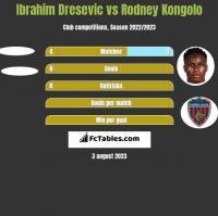 Ibrahim Dresevic vs Rodney Kongolo h2h player stats