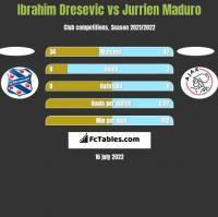 Ibrahim Dresevic vs Jurrien Maduro h2h player stats