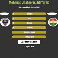 Mohanad Jeahze vs Adi Terzic h2h player stats