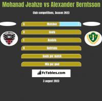 Mohanad Jeahze vs Alexander Berntsson h2h player stats