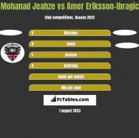 Mohanad Jeahze vs Amer Eriksson-Ibragic h2h player stats