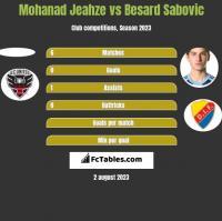 Mohanad Jeahze vs Besard Sabovic h2h player stats