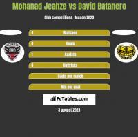Mohanad Jeahze vs David Batanero h2h player stats