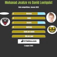 Mohanad Jeahze vs David Loefquist h2h player stats