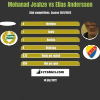 Mohanad Jeahze vs Elias Andersson h2h player stats