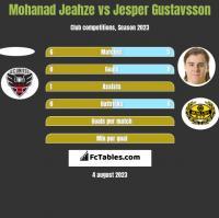 Mohanad Jeahze vs Jesper Gustavsson h2h player stats