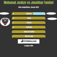 Mohanad Jeahze vs Jonathan Tamimi h2h player stats