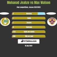 Mohanad Jeahze vs Max Watson h2h player stats