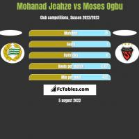 Mohanad Jeahze vs Moses Ogbu h2h player stats