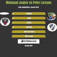 Mohanad Jeahze vs Peter Larsson h2h player stats