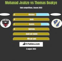 Mohanad Jeahze vs Thomas Boakye h2h player stats