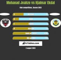 Mohanad Jeahze vs Hjalmar Ekdal h2h player stats