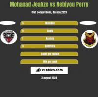 Mohanad Jeahze vs Nebiyou Perry h2h player stats
