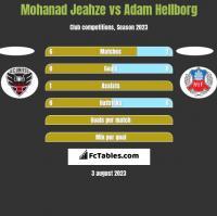 Mohanad Jeahze vs Adam Hellborg h2h player stats