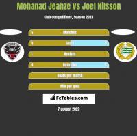Mohanad Jeahze vs Joel Nilsson h2h player stats
