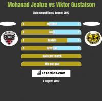 Mohanad Jeahze vs Viktor Gustafson h2h player stats