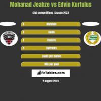 Mohanad Jeahze vs Edvin Kurtulus h2h player stats