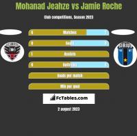 Mohanad Jeahze vs Jamie Roche h2h player stats