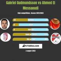 Gabriel Gudmundsson vs Ahmed El Messaoudi h2h player stats