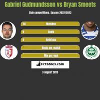 Gabriel Gudmundsson vs Bryan Smeets h2h player stats
