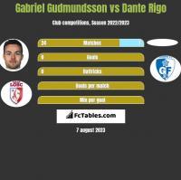 Gabriel Gudmundsson vs Dante Rigo h2h player stats