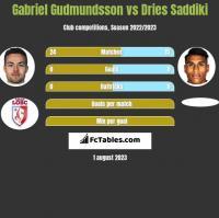 Gabriel Gudmundsson vs Dries Saddiki h2h player stats