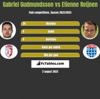 Gabriel Gudmundsson vs Etienne Reijnen h2h player stats