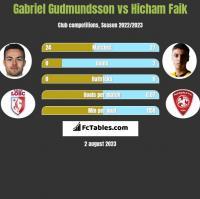 Gabriel Gudmundsson vs Hicham Faik h2h player stats