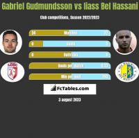 Gabriel Gudmundsson vs Iiass Bel Hassani h2h player stats
